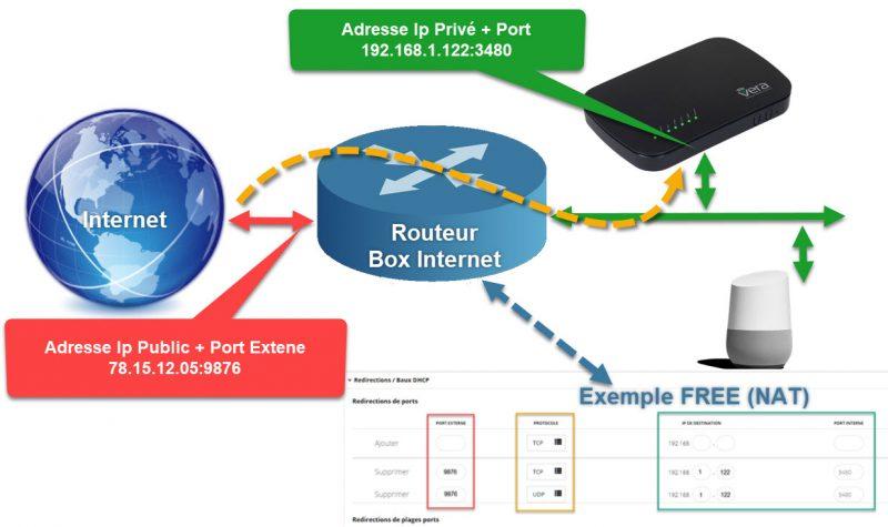 Transposition Adresse Port
